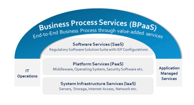 Leveraging the Business-Process-as-a-Service (BPaaS) Model in Regulatory Affairs - Celegence Life Science